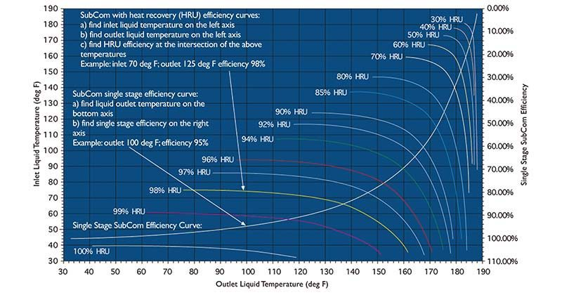 SubCom® Efficiency Curves
